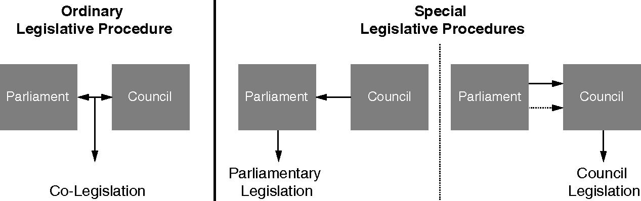 How EU decisions are made